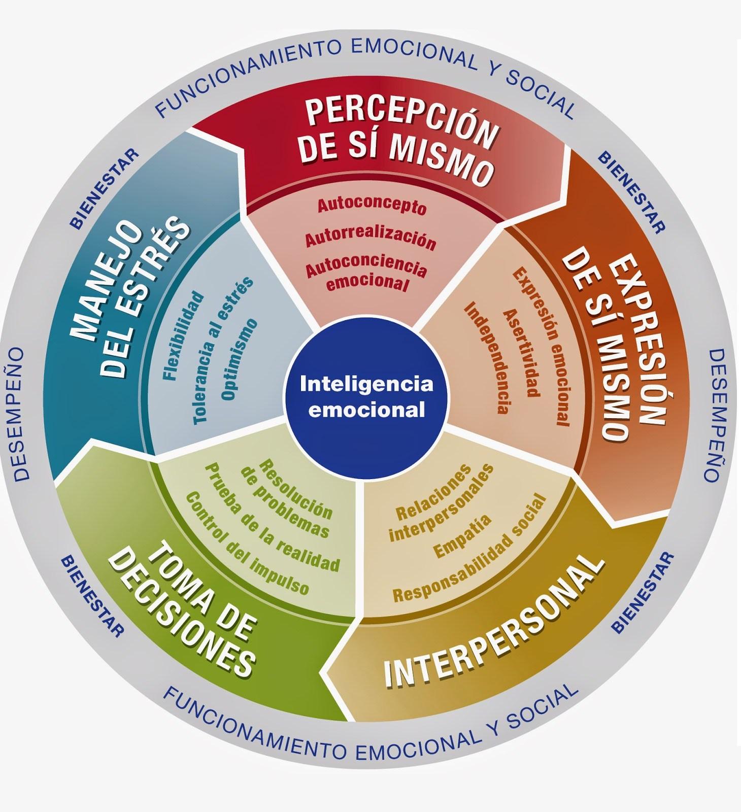 Inteligencia Emocional y Eficacia Organizacional